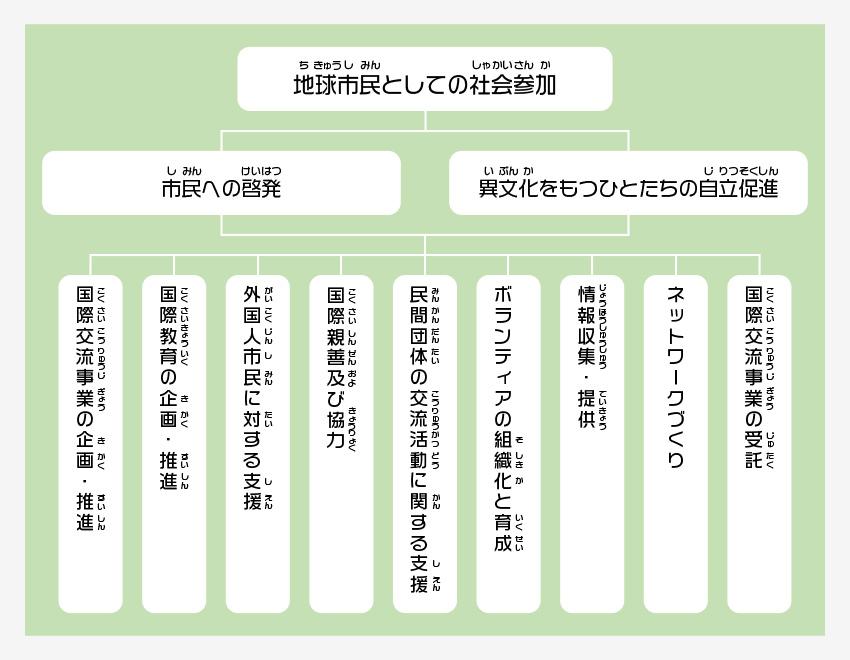 活動目的の組織図